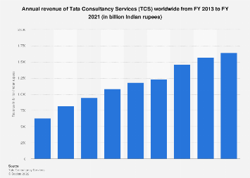 TCS annual revenue in India FY 2013 - FY 2017
