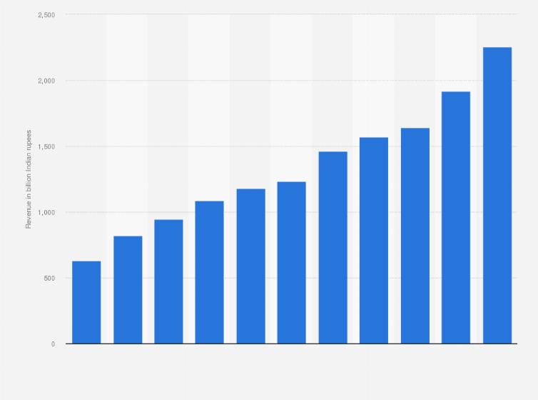 TCS annual revenue 2013-2019 | Statista