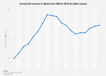 Yearly toll revenue in Spain 2000-2017
