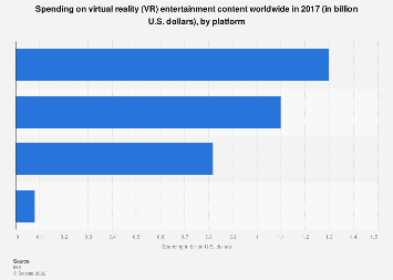 Virtual reality content spending worldwide 2017, by platform