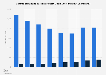 Volume of mail and parcels of PostNL 2014-2018