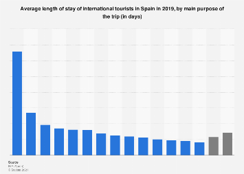 Average length of stay of foreign tourists in Spain in 2016, by purpose of the trip