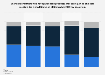 U.S. consumers influenced by social media ads to purchase products in 2017, by age