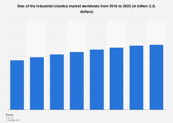 Global industrial robotics market revenue 2016-2025