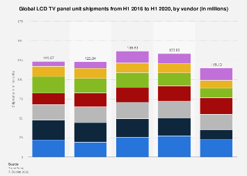 LCD TV panel vendor shipments worldwide 2016-2017