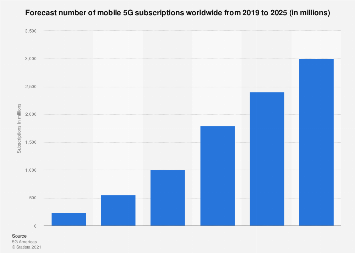 Forecast number of 5G mobile subscriptions worldwide 2019-2023