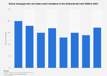 Share of people who are trade union members in the Netherlands 2008-2018