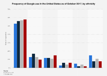 Google usage frequency in the United States 2017, by ethnicity
