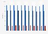 Length of railway network in Denmark 2012-2019, by railway system