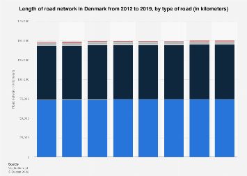 Length of road network in Denmark 2012-2018, by type of road