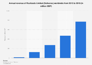 Roofoods (Deliveroo) revenues worldwide 2015-2016