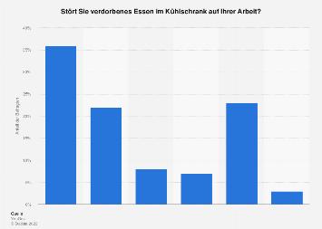 Umfrage zu verdorbenem Essen im Kühlschrank auf Arbeit Deutschland 2017