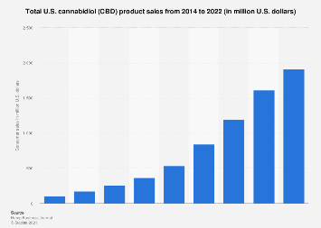 Total U.S. cannabidiol (CBD) consumer sales 2014-2022