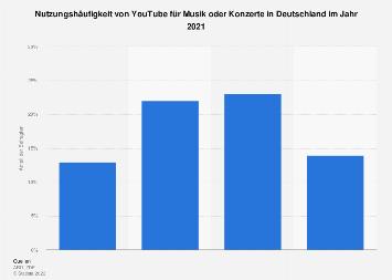 Nutzungshäufigkeit von Musik über YouTube in Deutschland 2017