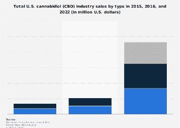 Total U.S. cannabidiol (CBD) industry sales by type 2016