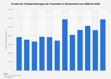 Fehlalarmierungen der Feuerwehr in Deutschland bis 2015