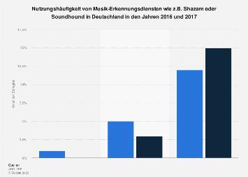 Umfrage zur Nutzungshäufigkeit von Musik-Erkennungsdiensten in Deutschland 2017