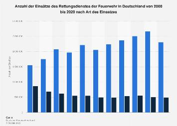 Rettungsdiensteinsätze der Feuerwehr in Deutschland nach Art des Einsatzes bis 2015