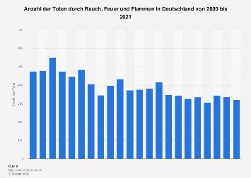 Tote durch Rauch, Feuer und Flammen in Deutschland bis 2015