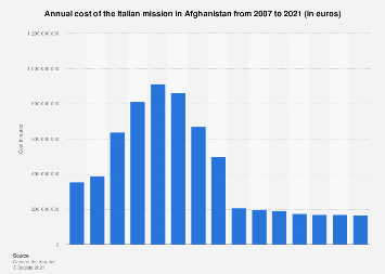 Italy: annual cost of the Italian mission in Afghanistan in 2007-2017