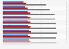 Ausländeranteil an der Gesamtbevölkerung in Italien nach Geschlecht bis 2018