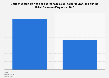 U.S. consumers who disable adblockers to view content in 2017
