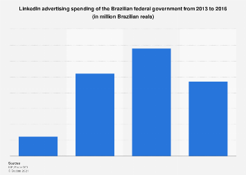 Brazil: ad spend of the federal government in LinkedIn 2013-2016