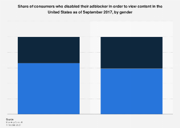 U.S. consumers who disable adblockers to view content in 2017,  by gender