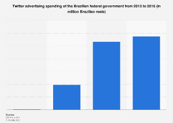Brazil: ad spend of the federal government on Twitter 2013-2016