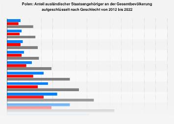 Ausländeranteil an der Gesamtbevölkerung in Polen nach Geschlecht bis 2016