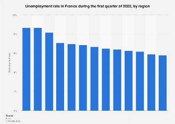 Unemployment Rate By Region Of France 2020 Statista