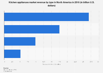 Kitchen appliances sales revenue in North America by type 2016