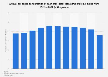 Per capita consumption of fresh fruit in Finland 2006-2016