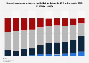 Global smartphone shipment share 2015-2017, by battery capacity
