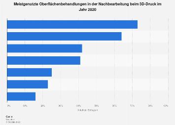 3D-Druck - Umfrage zu den meistgenutzten Oberflächenbehandlungen beim 3D-Druck 2017