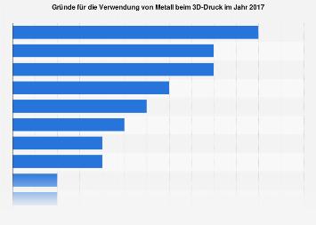 3D-Druck - Umfrage zu den Gründen der Verwendung von Metall beim 3D-Druck 2017