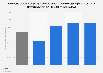 Forecasted annual change purchasing power Rutte III-government Netherlands 2017-2020