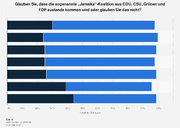 Umfrage zur Realisierung der Jamaika-Koalition nach der Bundestagswahl 2017