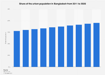 Share of the urban population in Bangladesh 2005-2016