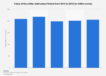 Coffee market value in Finland 2014-2016