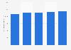 Time Warner's advertising revenue worldwide 2012-2016