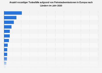 Todesfälle aufgrund von Feinstaubemissionen in Europa nach Ländern 2014