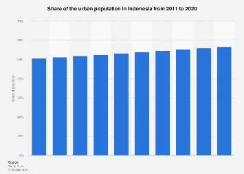 Share of the urban population in Indonesia 2005-2016