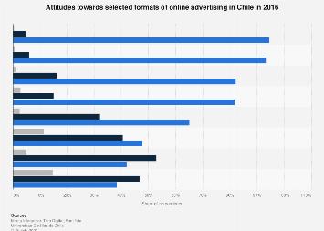 Chile: attitudes towards online advertising 2016
