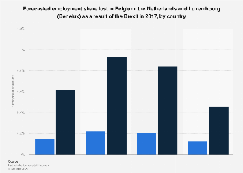 Forecasted unemployment share in the Benelux as result Brexit 2017, by country