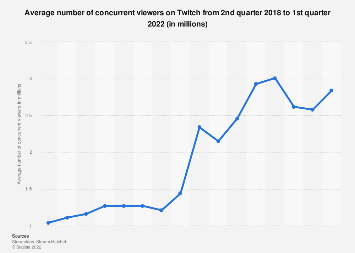 Average number of viewers on YouTube Gaming Live and Twitch Q2 2017-Q2 2019