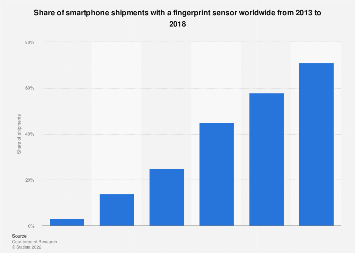 Global smartphone fingerprint sensor penetration 2013-2018