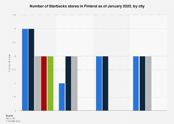 Number of Starbucks stores in Finland 2017, by city