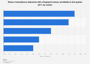 Global smartphone shipments share with a fingerprint sensor Q2'17, by vendor