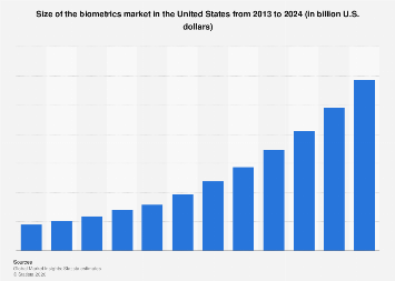 Biometrics market size in the U.S. 2013-2024